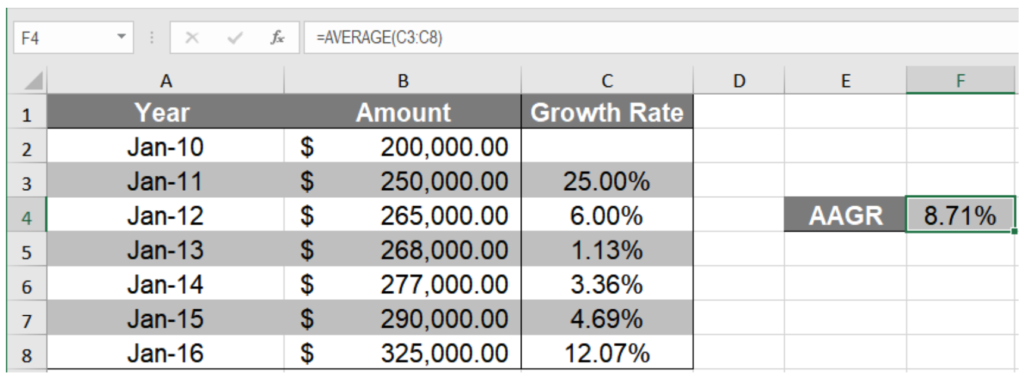 How to Calculate the Average Growth Rate in Excel   Excelchat