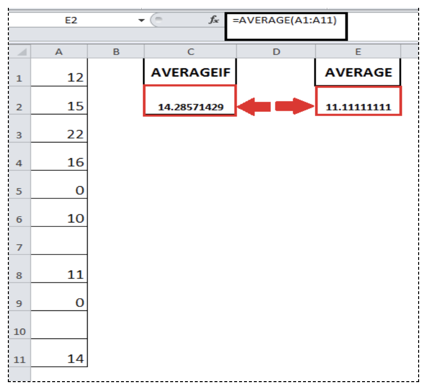 How to Calculate an Average Without Zeros or Blank Cells