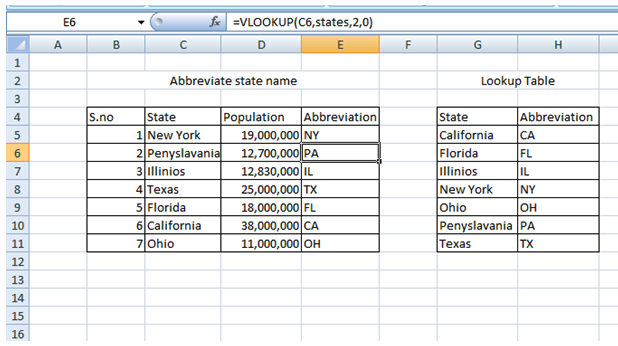 Similarly On Dragging The Formula To Other Cells Well Get Abbreviation Of States As Shown