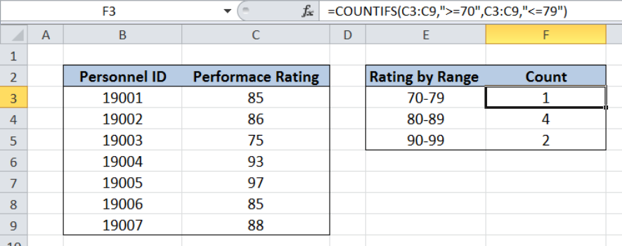 COUNTIFS function example in excel.