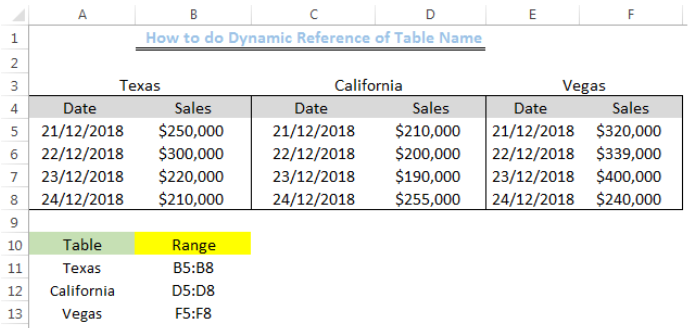 Excel formula: How to do Dynamic Reference of Table name - Excelchat