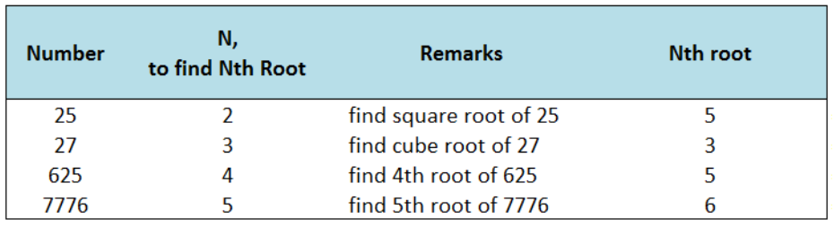 Nth Root of a Number in Excel