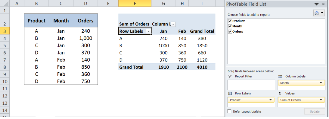 Here is Why Your Next Pivot Table Should Have a Dynamic