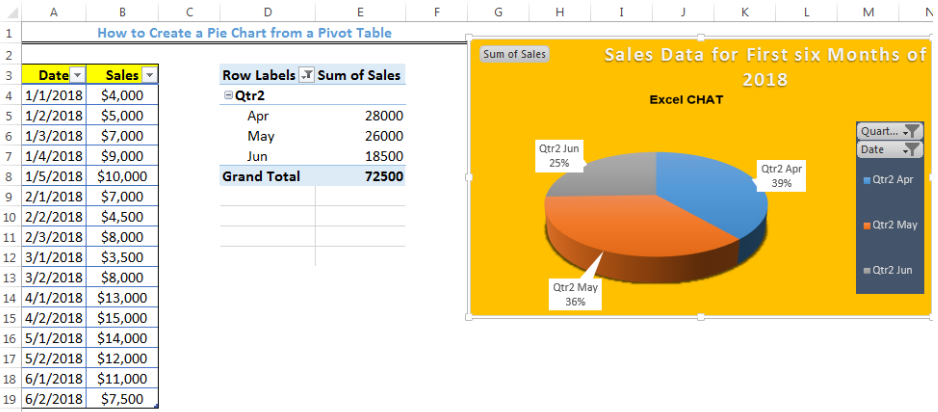Learn How to Create a Chart from a Pivot Table | Excelchat