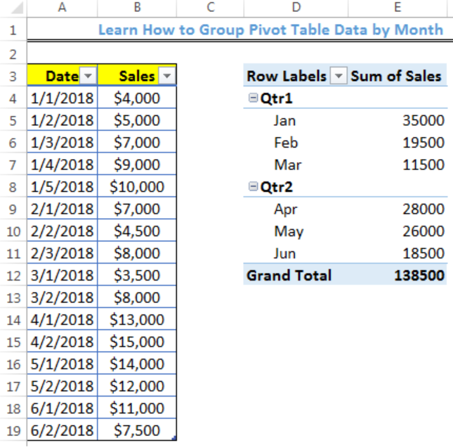 Learn How to Group Pivot Table Data by Month | Excelchat