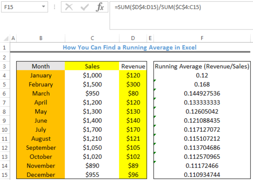 How you can find a running average in excel screen shot.