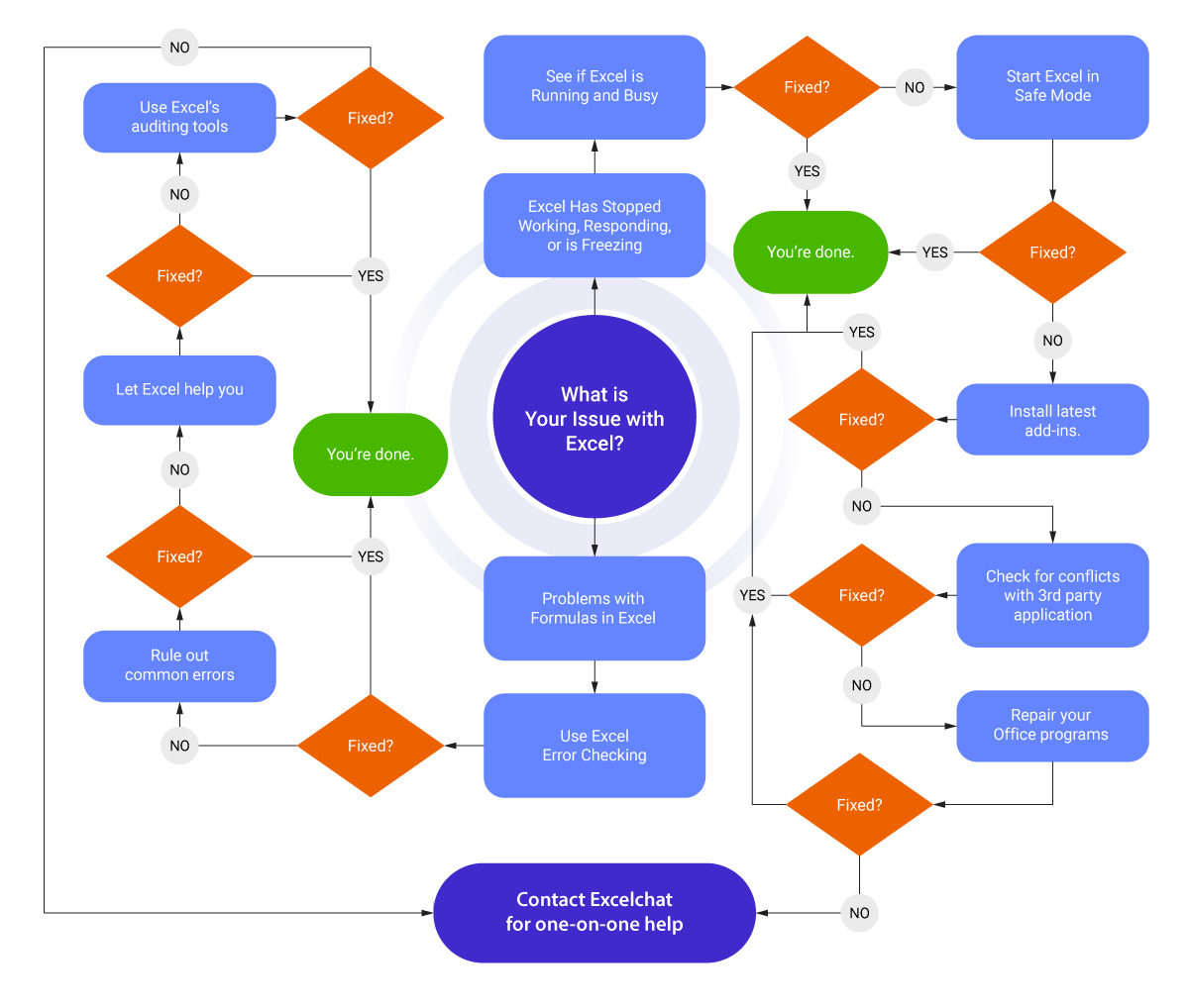 Troubleshooting excel flowchart.