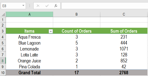 Instructions for Sorting a Pivot Table by Two Columns