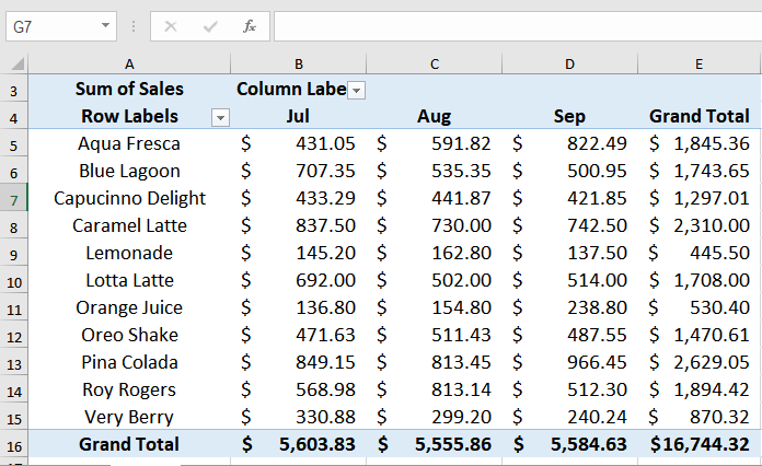 Learn How to Apply Conditional Formatting in a Pivot Table